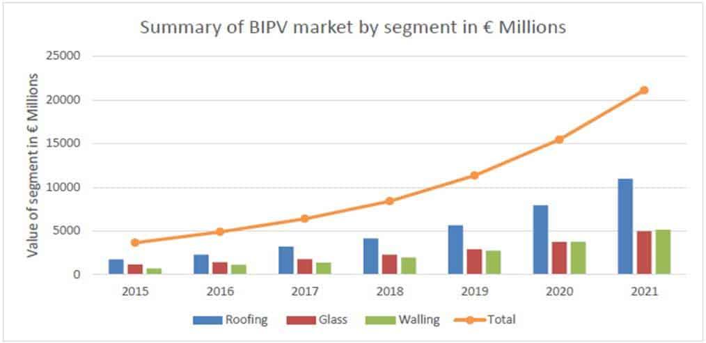 BIPV Market Segmentation
